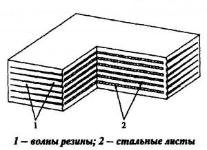 Производителя резиновых опорных частей